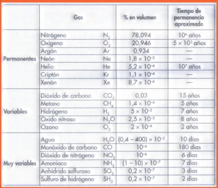 Tabla de gases que componen el aire