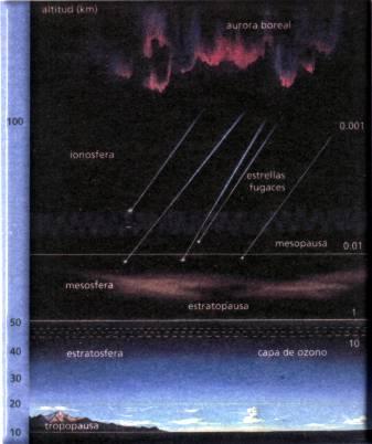 Estructura de la Atmósfera Terrestre