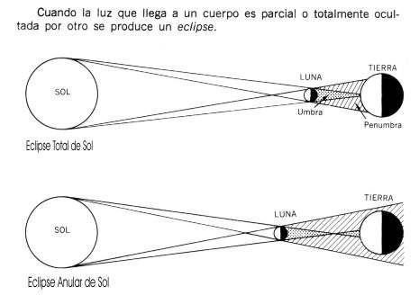 Eclipses de Sol y de Luna Cual es causa Sistema Solar y Planetas