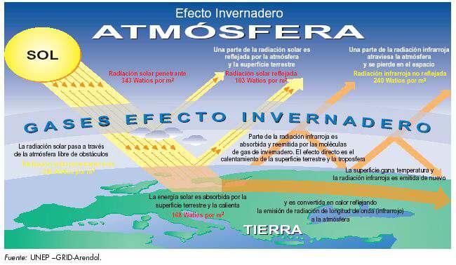causas el efecto invernadero