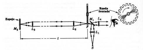Método de Fizeau esquema del experimento