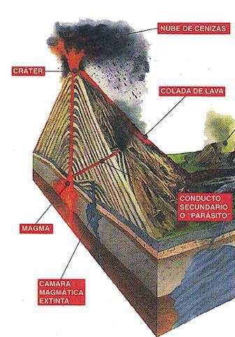 El magma los volcanes cristalizacion magmática Formación Fósiles