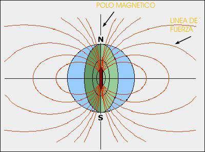El magnetismo terrestre - Planeta Tierra y los polos magnéticos