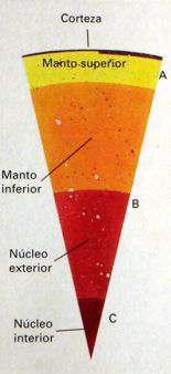 Estructura Interna De La Tierra Corteza Manto Y Nucleo Litosfera