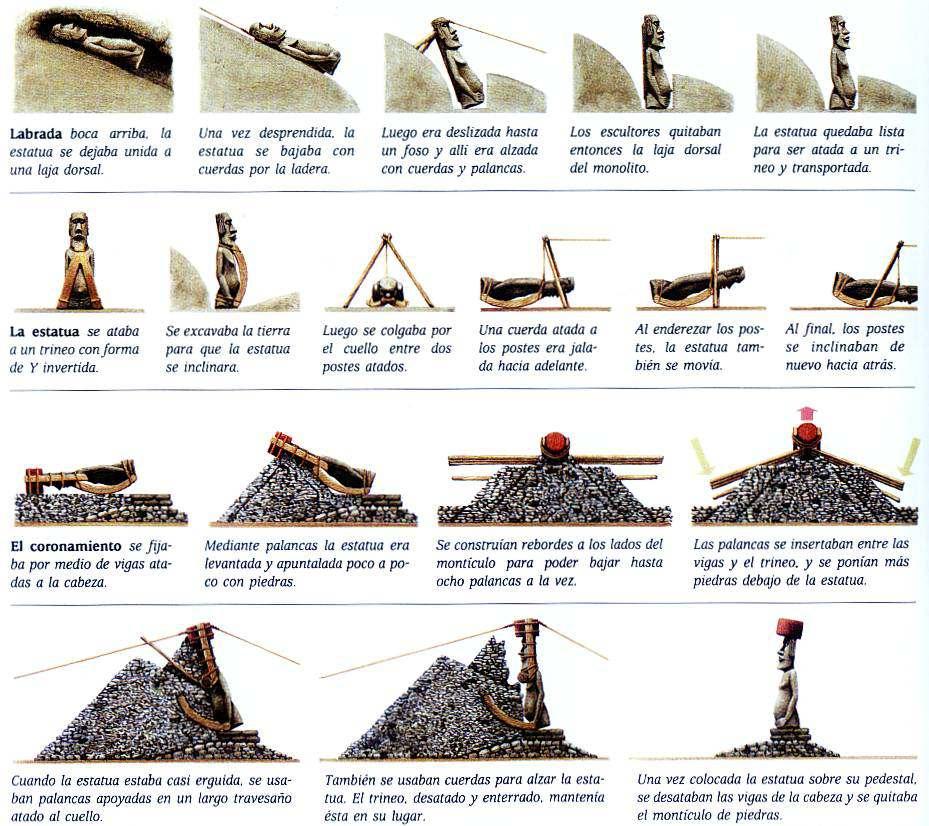 tecnica de colocacion monumento de la isla de pascua