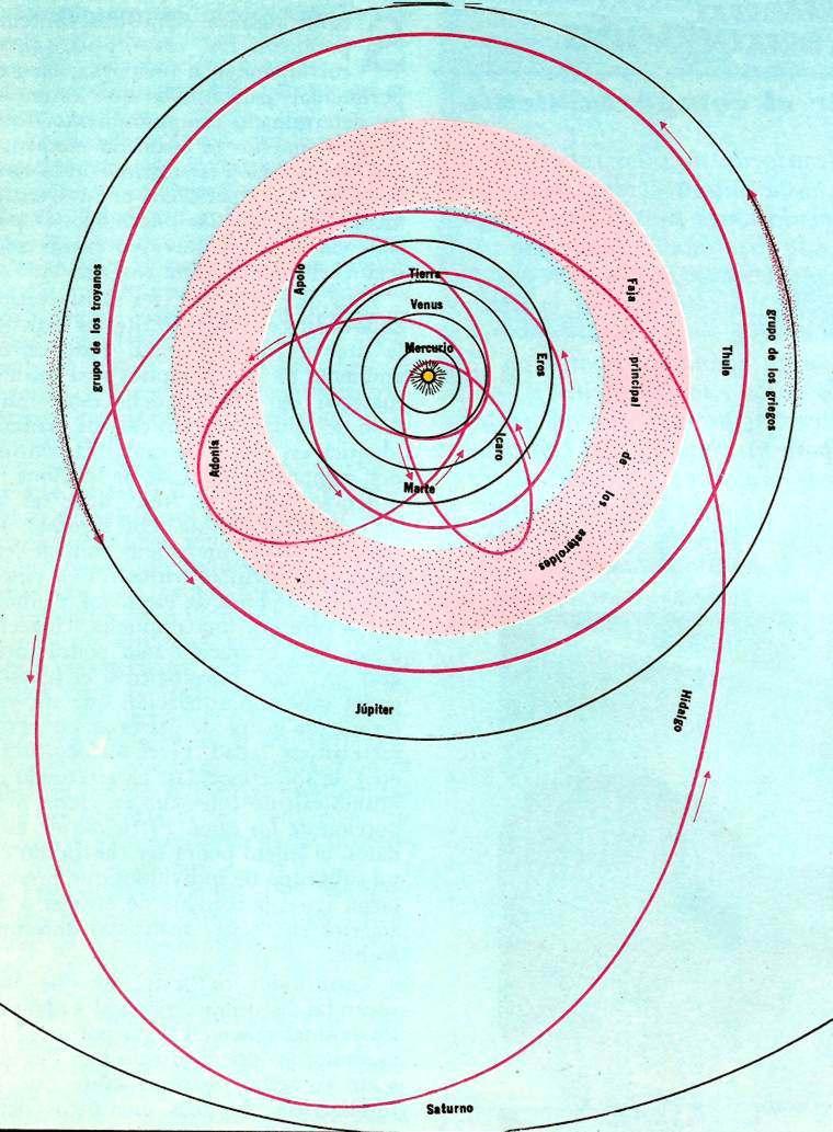 movimiento de los asteroides