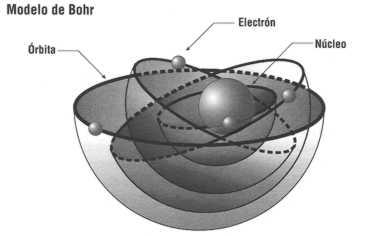 capas de un atomo