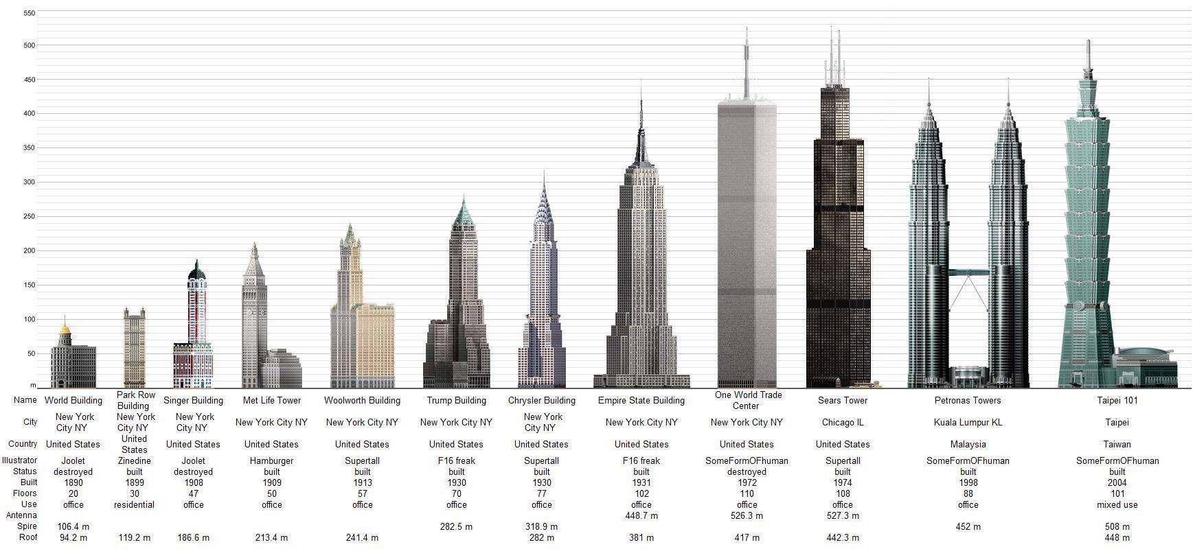 la construccin urbana edificios mas altos del mundo comparacion