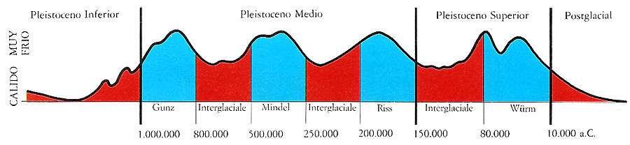 Las Glaciaciones Causas y Consecuencias Prehistoria Hombre Neolitico