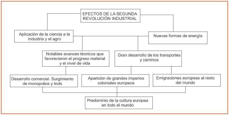 cuadro sinoptico de la segunda revolucion industrial