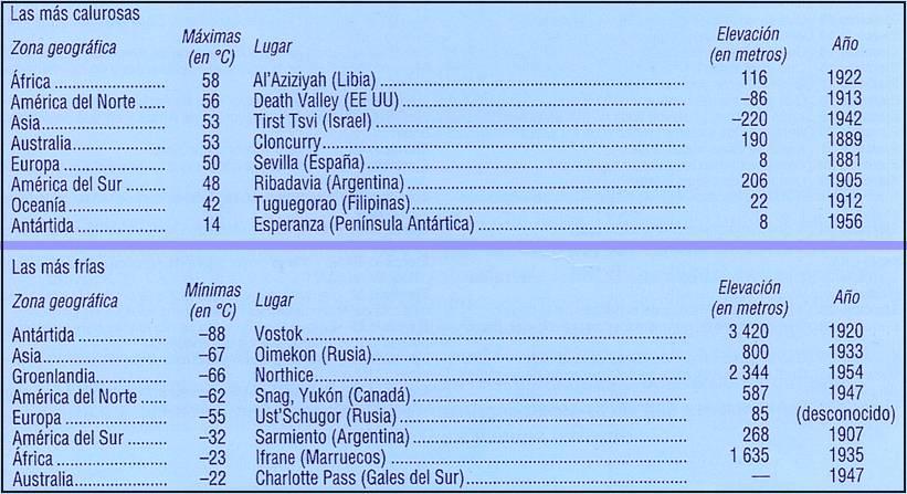 TABLA DE MARCAS MÁXIMAS Y MÍNIMAS DE TEMPERATURA EN EL PLANETA