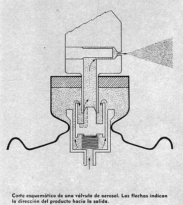 interior de un aerosol