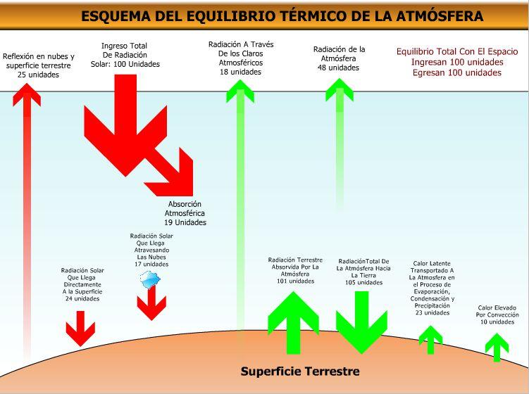 esquema del equilibrio termico de la atmosfera