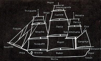 Nomenclatura de los componentes de un barco