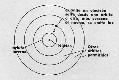 esquema modelo atomico bohr