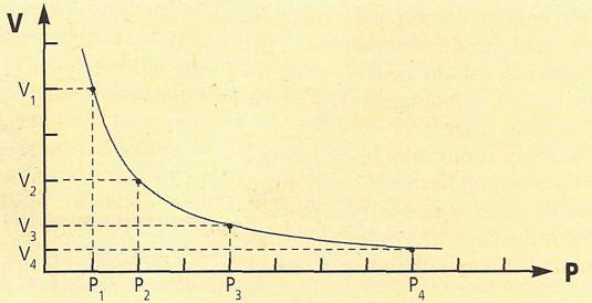 curva de boyle sobre gas
