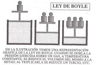 Leyes de Boyle
