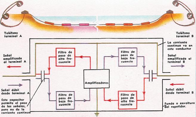 esquema circuito cable submarino
