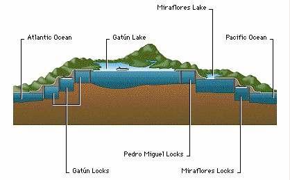 Historia de la Construcción del Canal de Panamá y sus Características