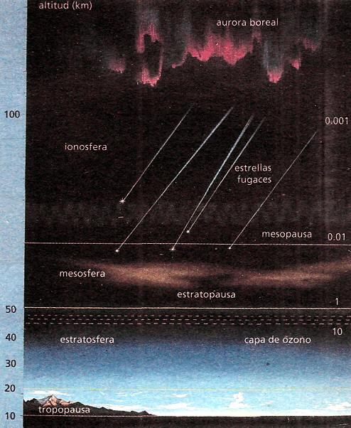 la atmosfera ionosfera