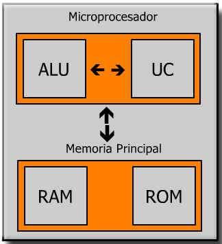 esquema grafico de microprocesador