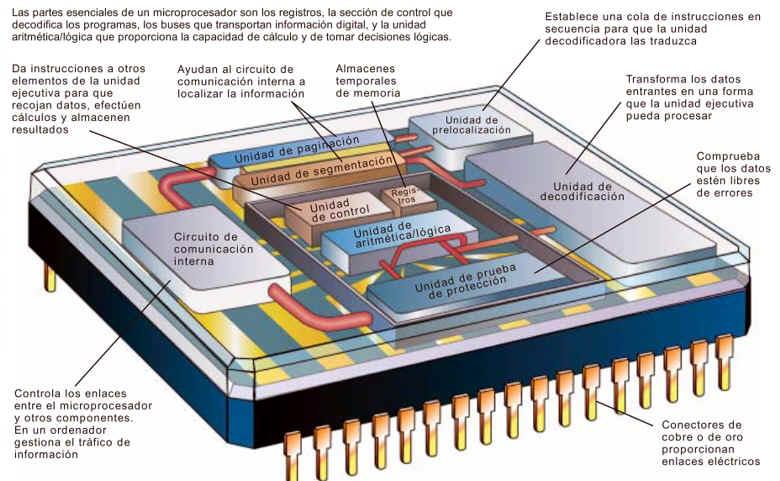 microprocesador de silicio