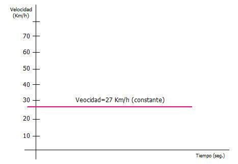 grafica de la velocidad en el movimiento uniforma