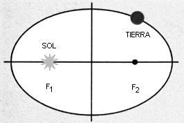 elipse, so, y Tierra