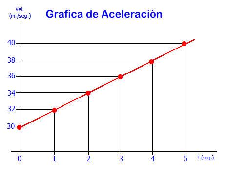 Grafica de la aceleracion positiva en un movimiento acelerado