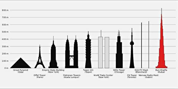 Cuadro de edificios con sus alturas