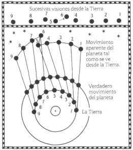 retroceso de los planetas