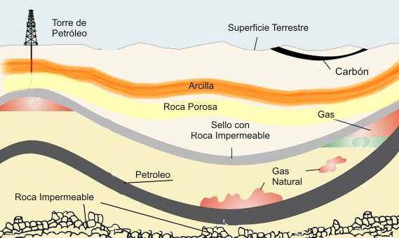 corte terreno capas de petroleo