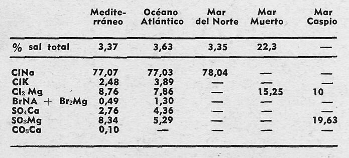 MINERALES DEL AGUA DE  MAR