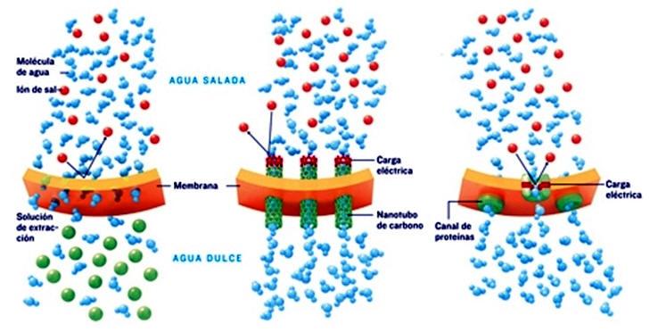 metodos de desalinizacion