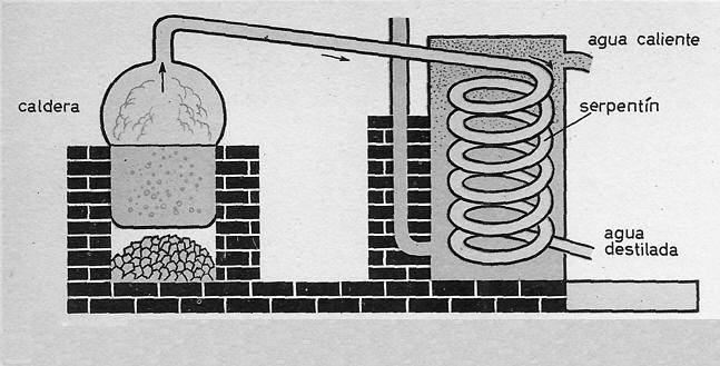 Destilación del Agua