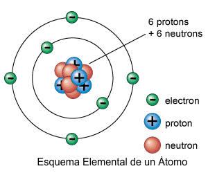 orbitas atomo