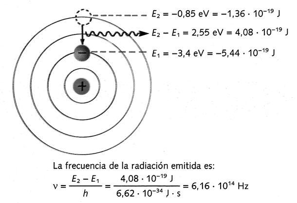energia de un atomo en sus orbitas