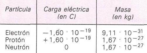 Tabla con el valor de la carga eléctrica