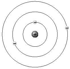 atomo y sus orbitas