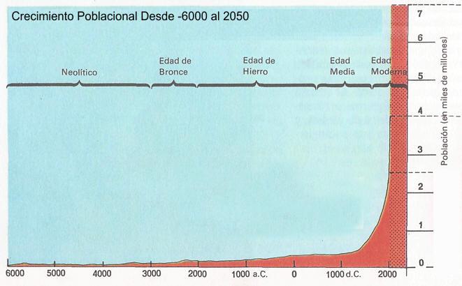 cuadro crecimiento poblacional