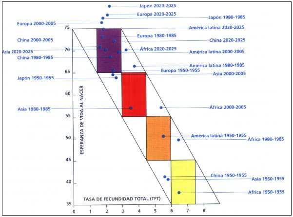 Concepto de Transición Demográfica Mundial