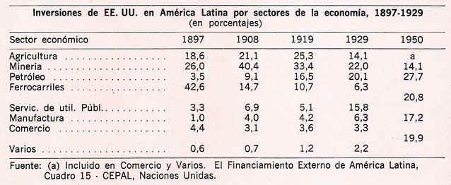tabla inversiones de ee.uu. en america latina