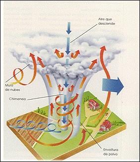 esquema de un huracan