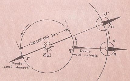Experimento de Roemer para medir la velocidad de la luz