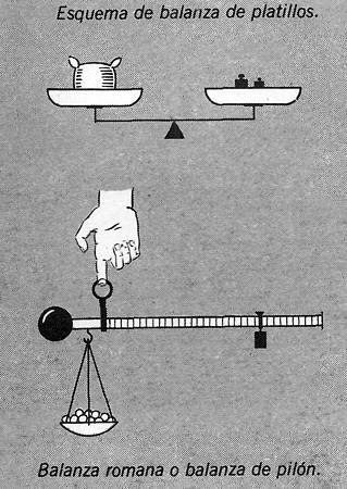 esqumas de balanzas - ejemplos de palancas
