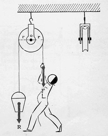 Maquinas Simples Palancas Poleas Plano Inclinado Ejemplos