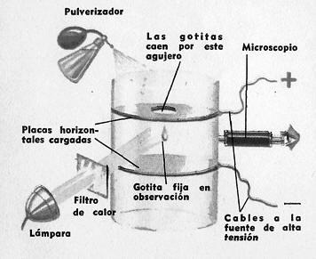 Experimento de Millikan con la carga del electron