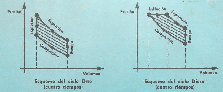 ciclo del motor a explosion
