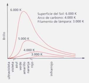 Energía radiante por un objeto caliente a distintas longitudes de onda