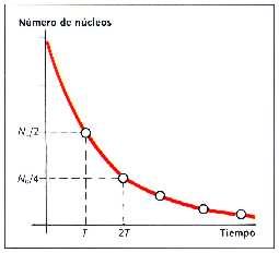 curva de desintegracion atomica